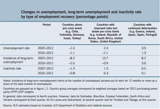 Figure 2 (Chart: ILO)