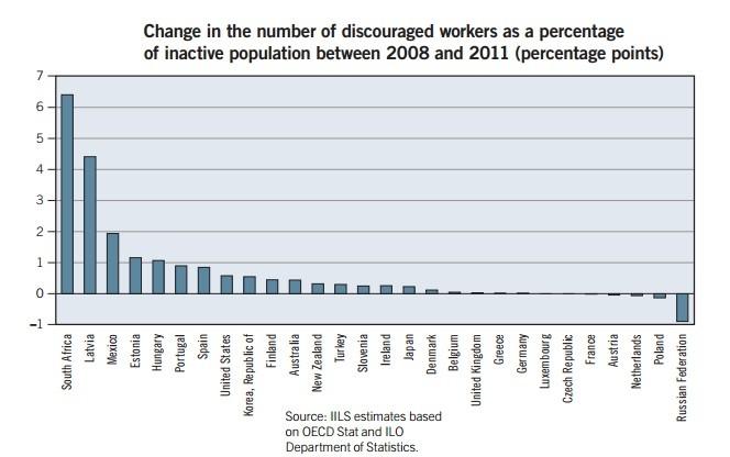 Figure 3 (Chart: ILO)