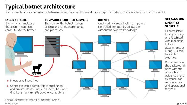 How a botnet works