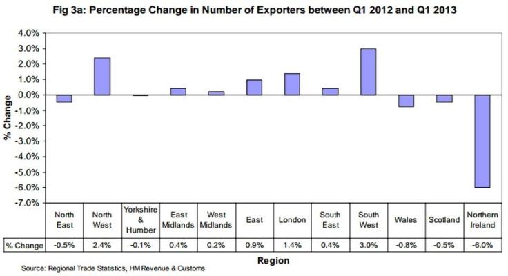 UK exporters chart