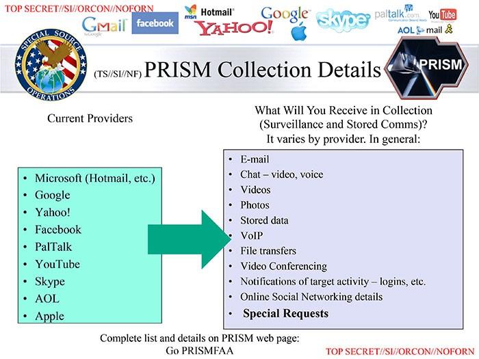 Prism Slides