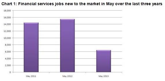 (Source: Morgan McKinley's London Employment Monitor)