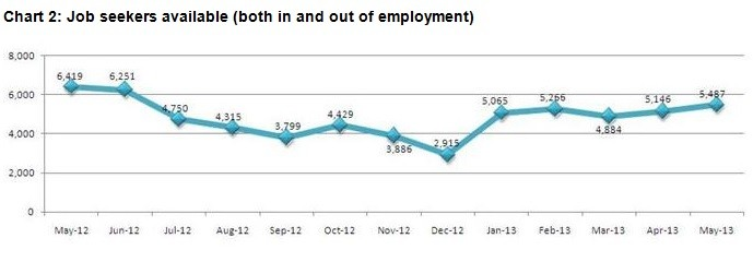 (Source: Morgan McKinley's London Employment Monitor)