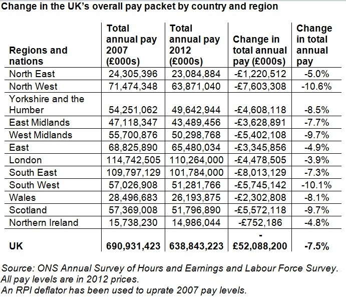 TUC UK wages regional breakdown data