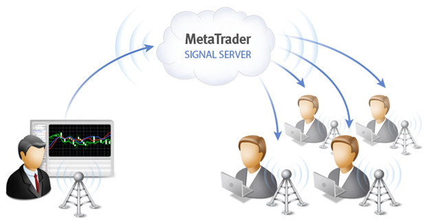 How Beneficial Are MetaTrader 4 and MetaTrader 5 Signals to