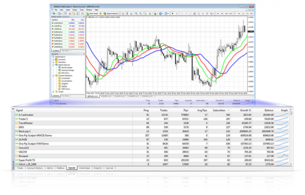 How Beneficial Are MetaTrader 4 and MetaTrader 5 Signals to Providers?