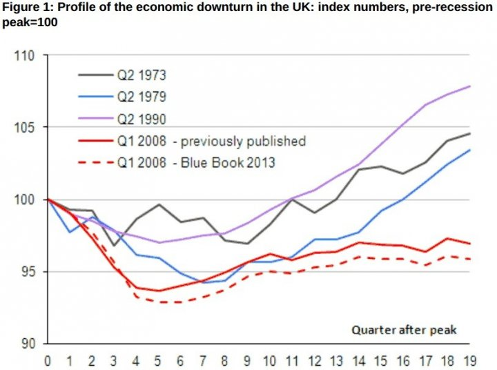UK economy recovery ONS chart