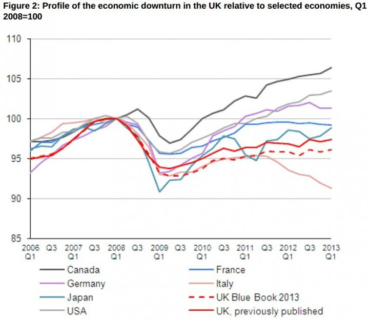 UK economic chart ONS