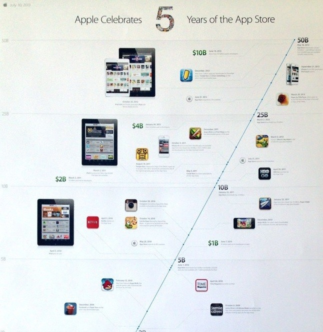 app store fifth birthday free apps