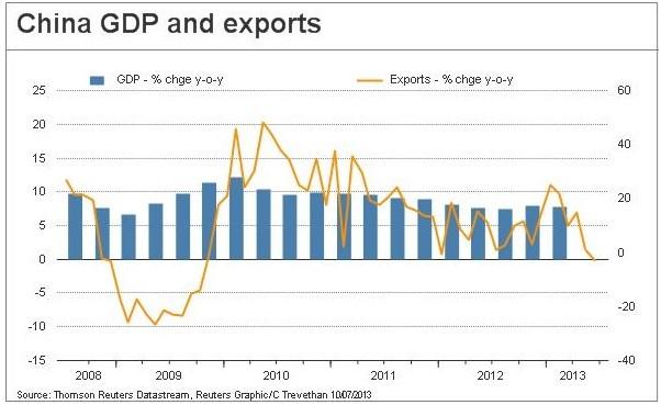 (Chart: Reuters)