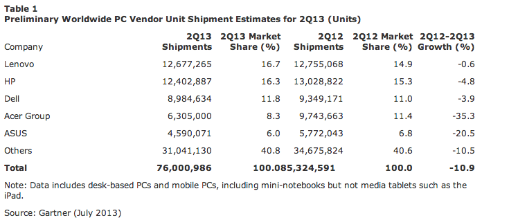 Global PC Shipments Q2 2013