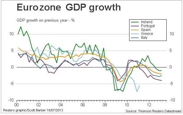 Figure 2 (Chart: Reuters)