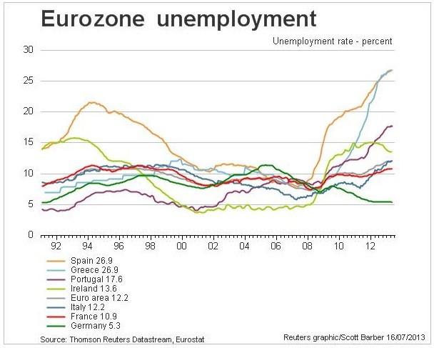 Figure 3 (Chart: Reuters)