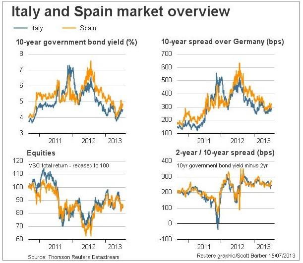 Figure 4 (Chart: Reuters)
