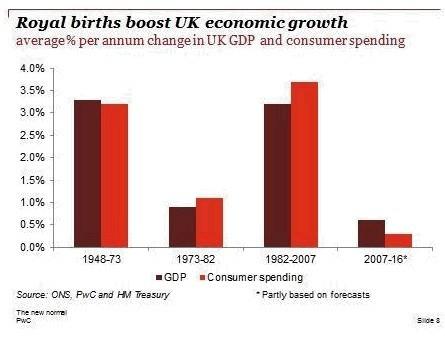 (Chart: PwC)