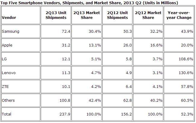 IDC smartphone shipments 2Q13