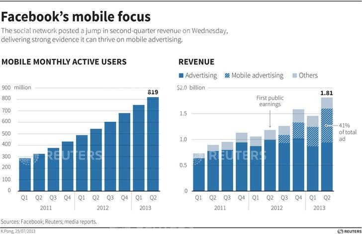 Facebook benefits from higher mobile users