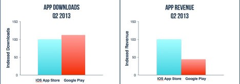 Google Play vs App Store - Downloads and Revenue
