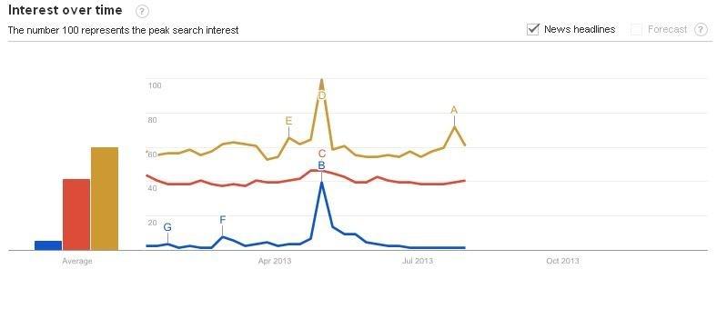 (Chart: University of Surrey)