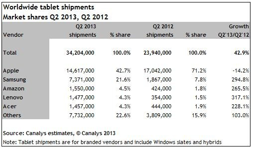 Tablet shipments