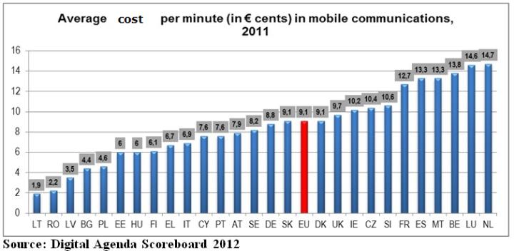 EU phone call costs
