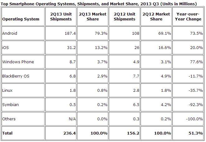 IDC smartphone shipments Q213