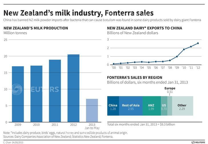 Fonterra is New Zealand's biggest company