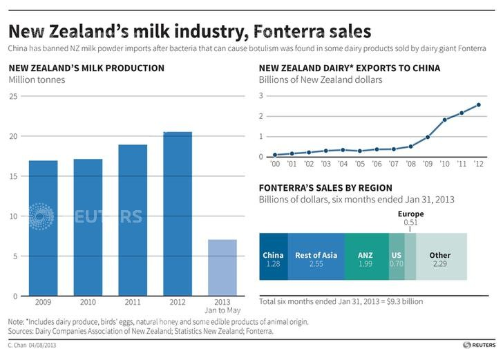Fonterra is New Zealand's biggest company