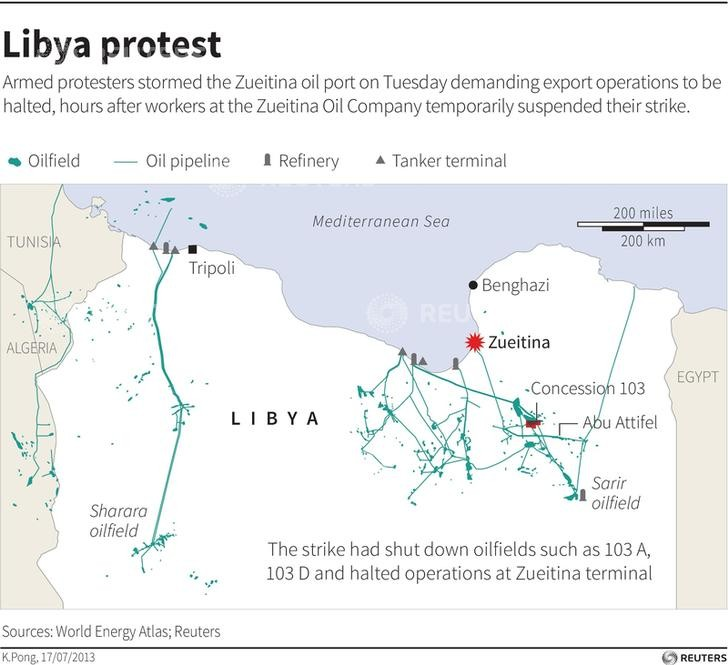 Protests in Libya have pulled down oil production and exports