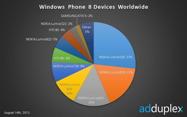Nokia Lumia 520 Leads the Windows Phone 8 Market (Credit: Adduplex via wmpoweruser.com)