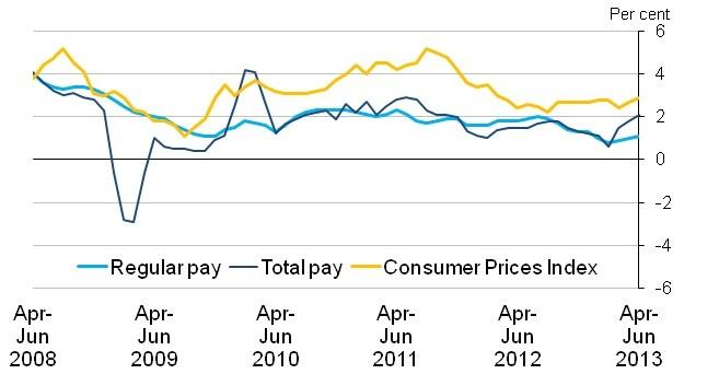 Earnings growth/CPI UK chart