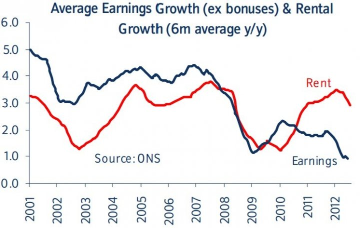 Earnings against rent UK