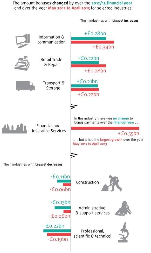 ONS bonuses 2012-13