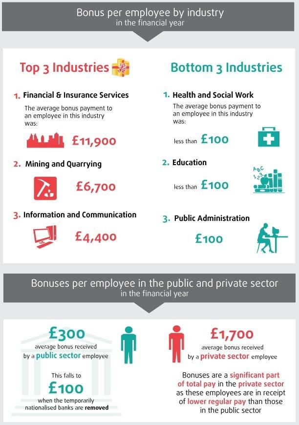 ONS UK bonus data 2012-13