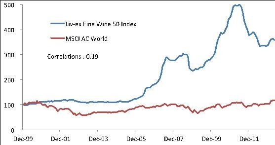 Wine investing graph