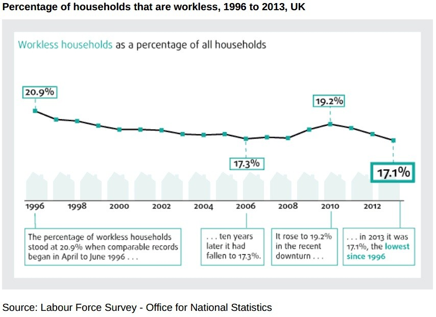 workless households chart 1