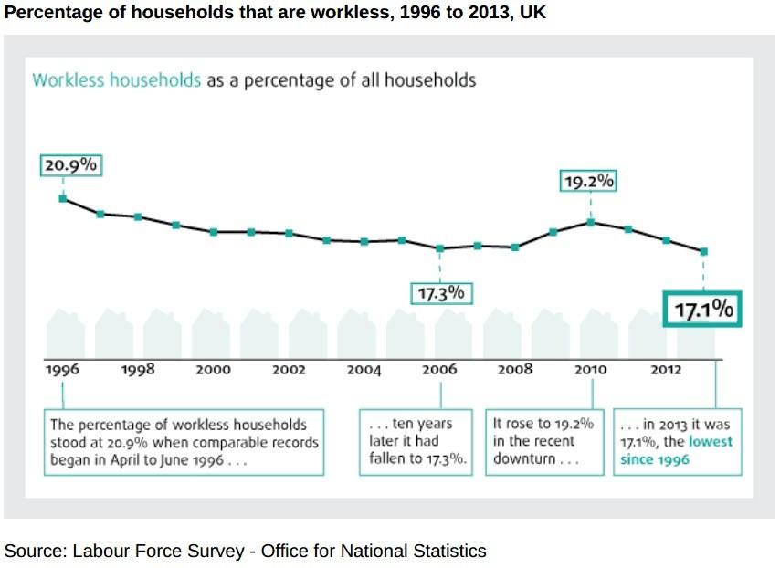 workless households chart 1
