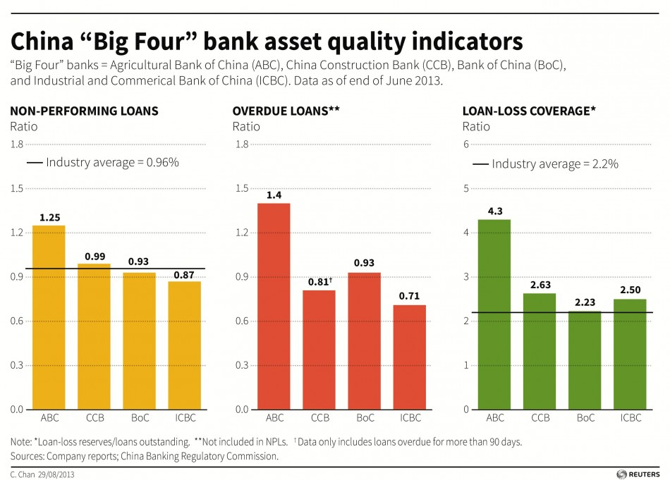 Charts showing latest data on non-performing and overdue loans for China's