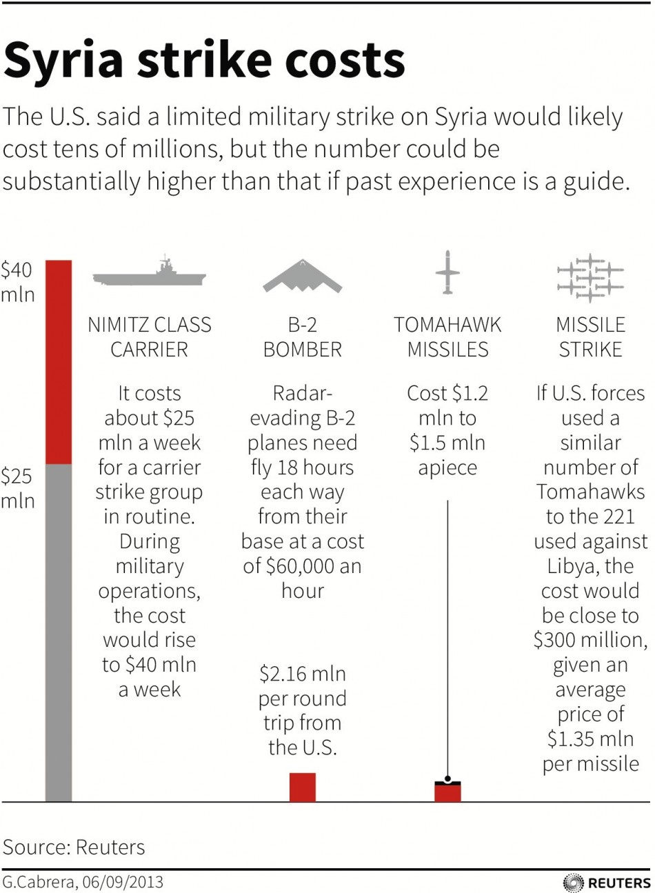 Syria Strike Costs