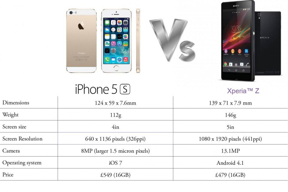 apple iphone 5s vs sony xperia z