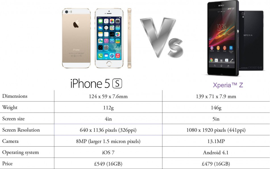 iPhone 5S versus Sony Xperia Z