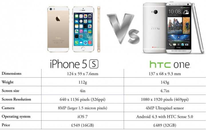 iPhone 5S versus HTC One