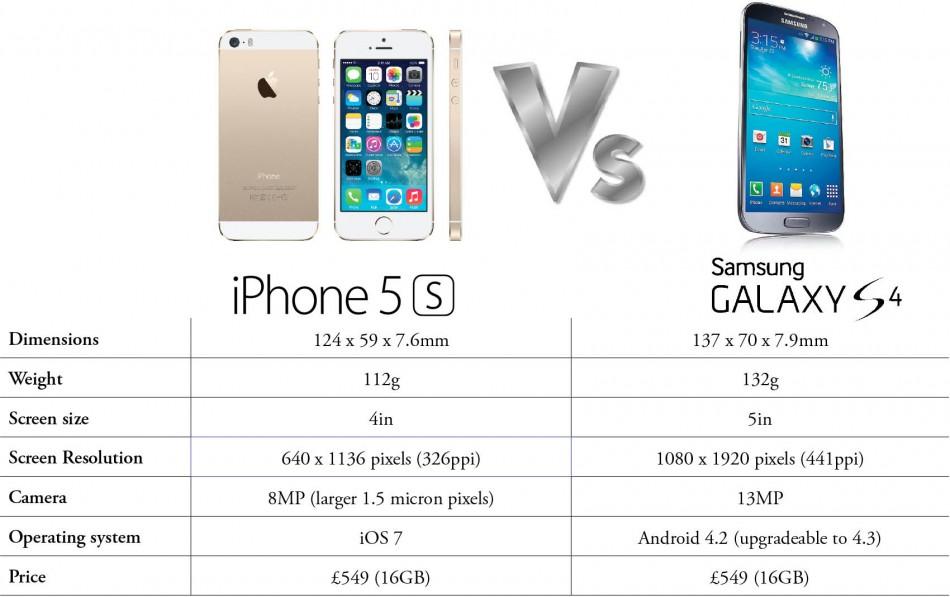 iPhone 5s versus Samsung Galaxy S4