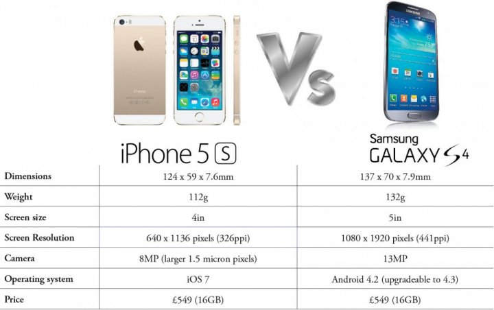 Apple iPhone 5S vs Samsung Galaxy S4 cb2dd033790