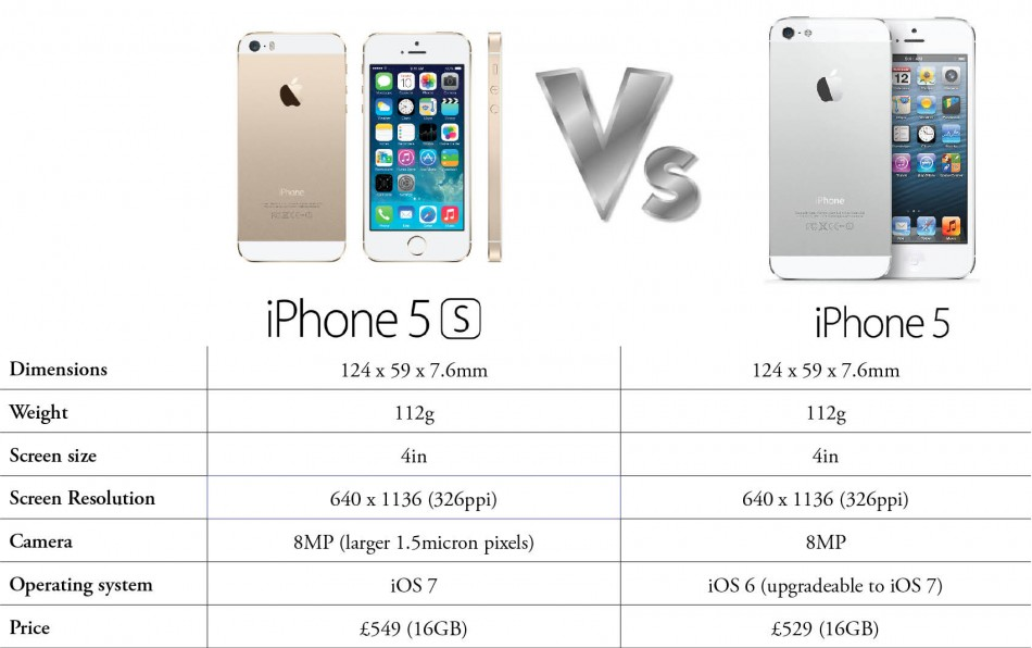 iPhone 5S versus iPhone 5