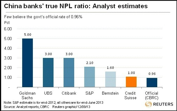 China banks' NPL ratio