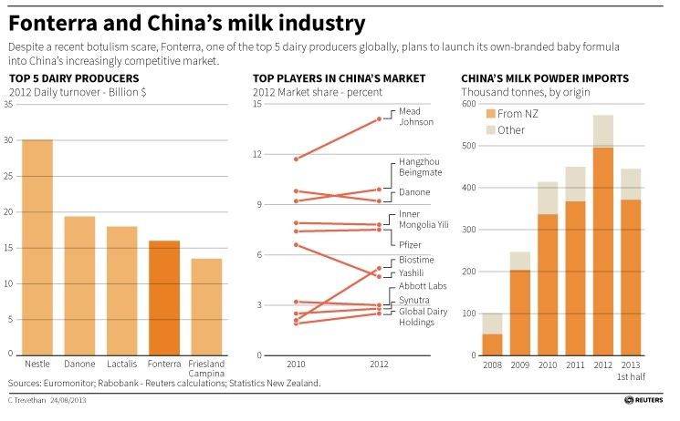 Fonterra and China's milk industry