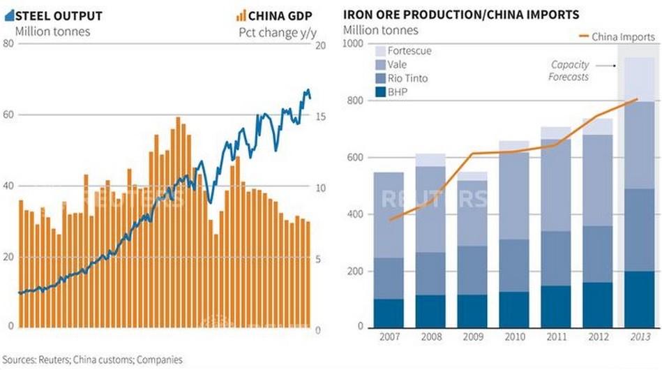 Figure 1 (Chart: Reuters)