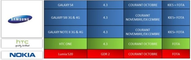Android 4.3 Update Schedule Confirmed for Galaxy S3, S4 and Note 2 via Leaked Roadmap