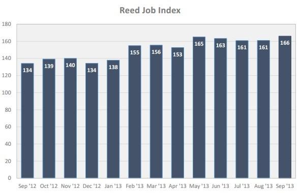 Reed Jobs